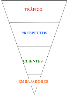 proceso marketing online